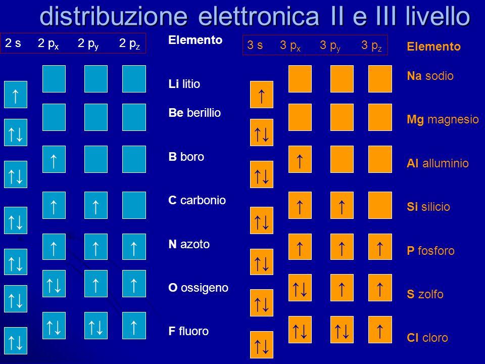 distribuzione elettronica II e III livello 2 s 2 p x 2 p y 2 p z Elemento Li litio Be berillio B boro C carbonio N azoto O ossigeno F fluoro 3 s 3 p x