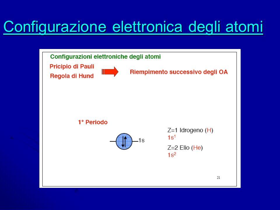 Configurazione elettronica degli atomi Configurazione elettronica degli atomi