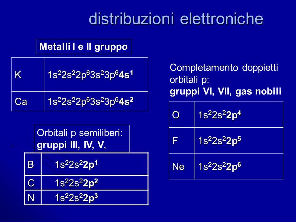distribuzioni elettroniche B 1s 2 2s 2 2p 1 C 1s 2 2s 2 2p 2 N 1s 2 2s 2 2p 3 O 1s 2 2s 2 2p 4 F 1s 2 2s 2 2p 5 Ne 1s 2 2s 2 2p 6 K 1s 2 2s 2 2p 6 3s