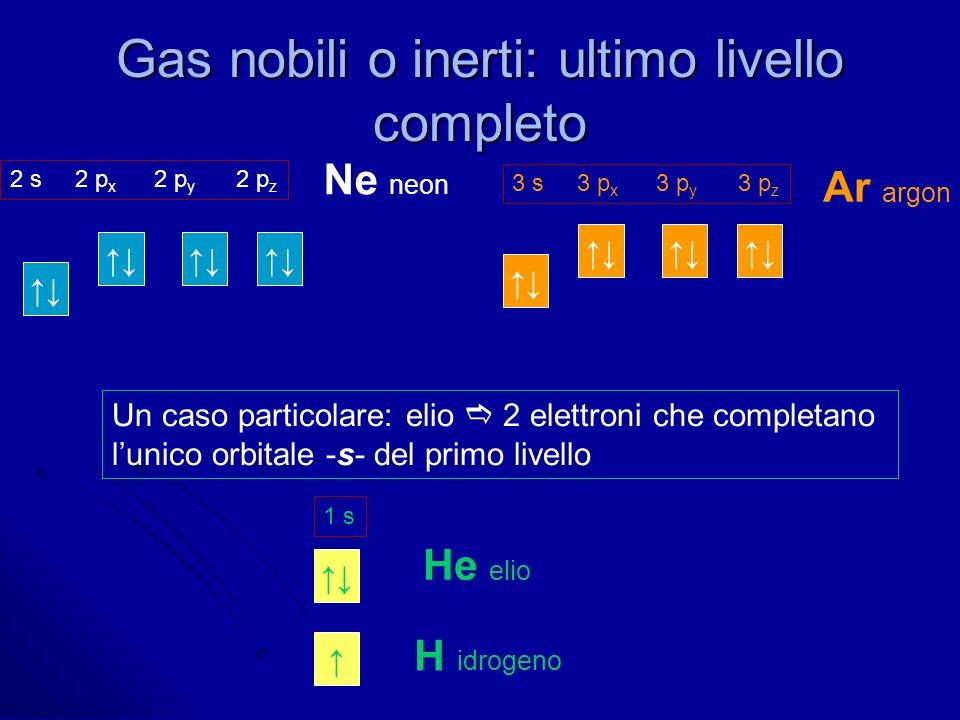 Gas nobili o inerti: ultimo livello completo Ne neon Ar argon 2 s 2 p x 2 p y 2 p z 3 s 3 p x 3 p y 3 p z Un caso particolare: elio 2 elettroni che co