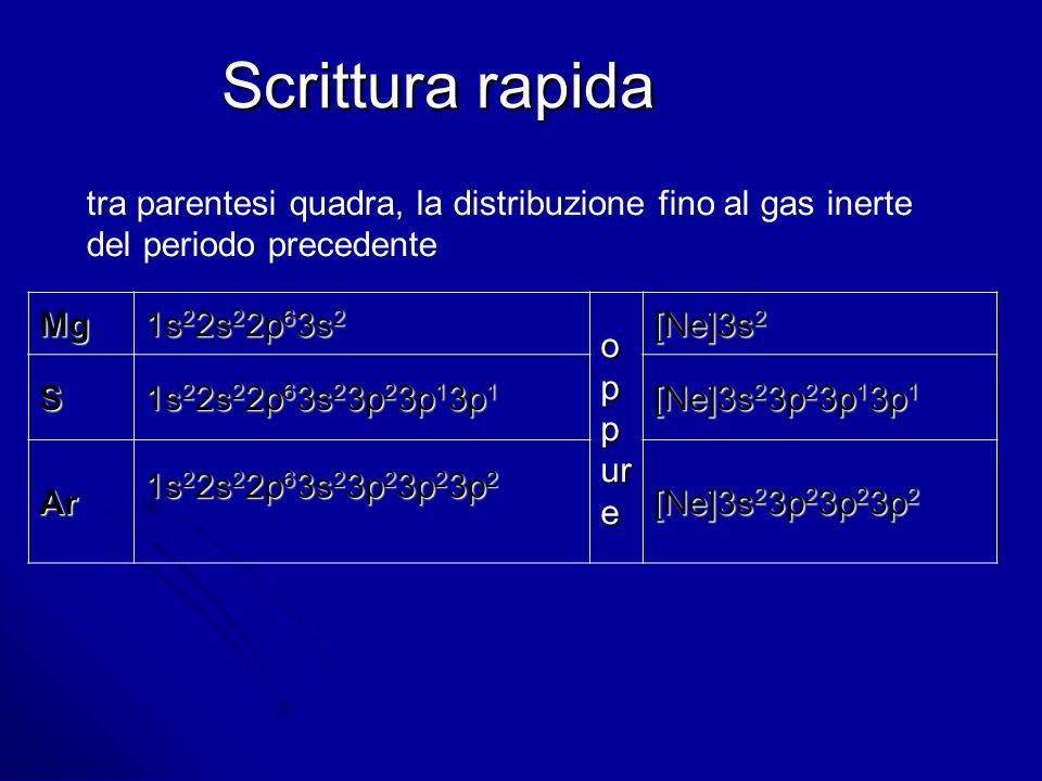 Scrittura rapida Mg 1s 2 2s 2 2p 6 3s 2 o p p ur e [Ne]3s 2 S 1s 2 2s 2 2p 6 3s 2 3p 2 3p 1 3p 1 [Ne]3s 2 3p 2 3p 1 3p 1 Ar 1s 2 2s 2 2p 6 3s 2 3p 2 3