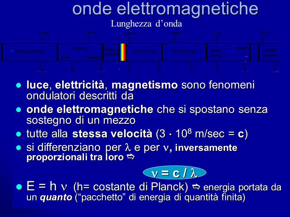 onde elettromagnetiche luce, elettricità, magnetismo sono fenomeni ondulatori descritti da luce, elettricità, magnetismo sono fenomeni ondulatori desc