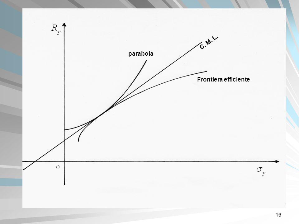 16 C. M. L. Frontiera efficiente parabola