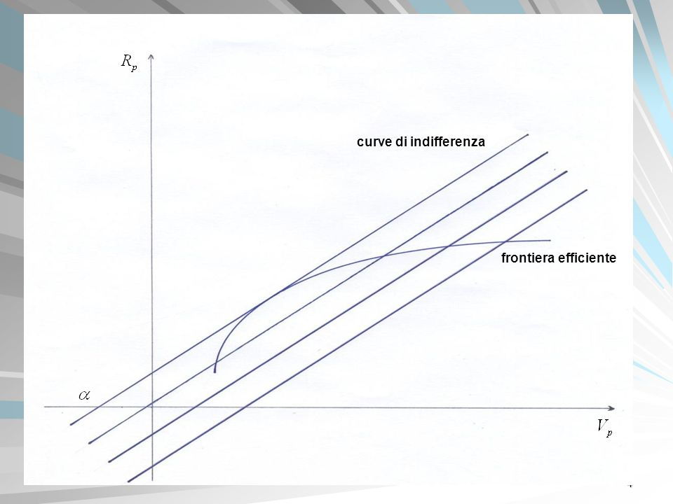 4 frontiera efficiente curve di indifferenza