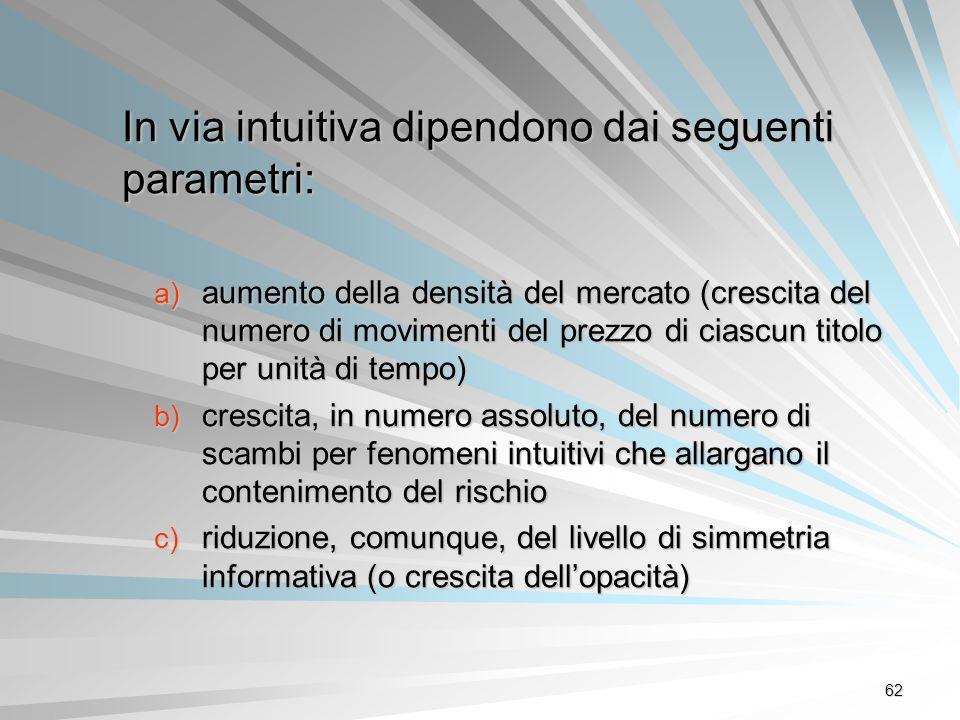 62 In via intuitiva dipendono dai seguenti parametri: a) aumento della densità del mercato (crescita del numero di movimenti del prezzo di ciascun tit