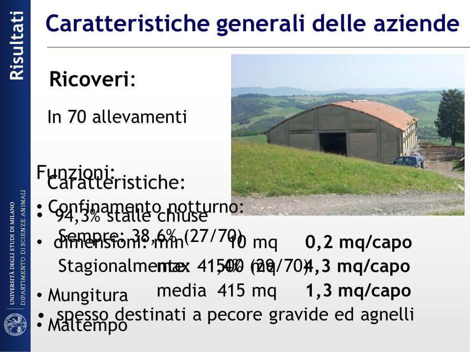 Ricoveri: In 70 allevamenti Caratteristiche: 94,3% stalle chiuse dimensioni: min 10 mq 0,2 mq/capo max 1500 mq 4,3 mq/capo media 415 mq 1,3 mq/capo sp