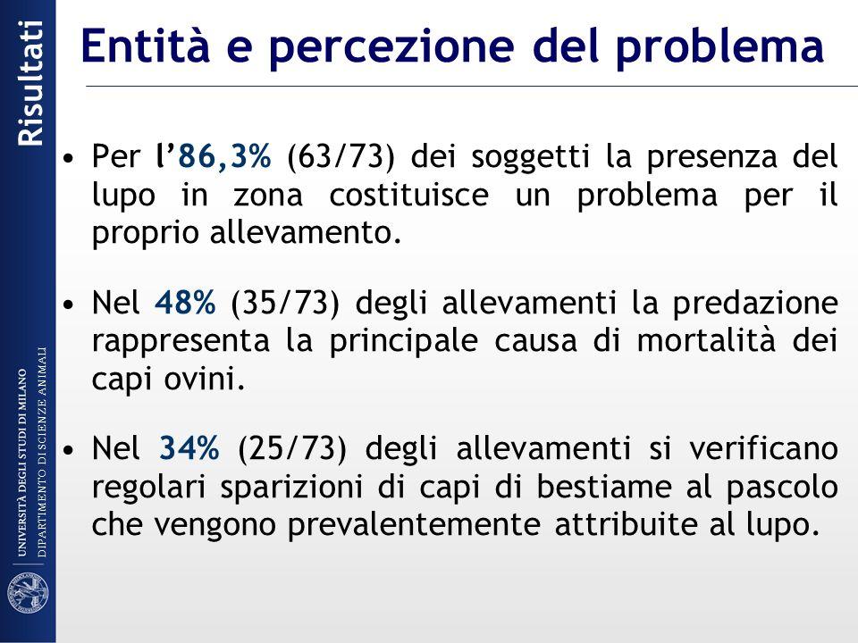 Entità e percezione del problema Per l86,3% (63/73) dei soggetti la presenza del lupo in zona costituisce un problema per il proprio allevamento. Nel