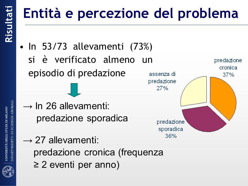 In 53/73 allevamenti (73%) si è verificato almeno un episodio di predazione In 26 allevamenti: predazione sporadica 27 allevamenti: predazione cronica