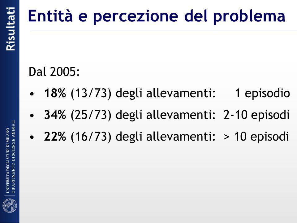 Dal 2005: 18% (13/73) degli allevamenti: 1 episodio 34% (25/73) degli allevamenti: 2-10 episodi 22% (16/73) degli allevamenti: > 10 episodi Risultati