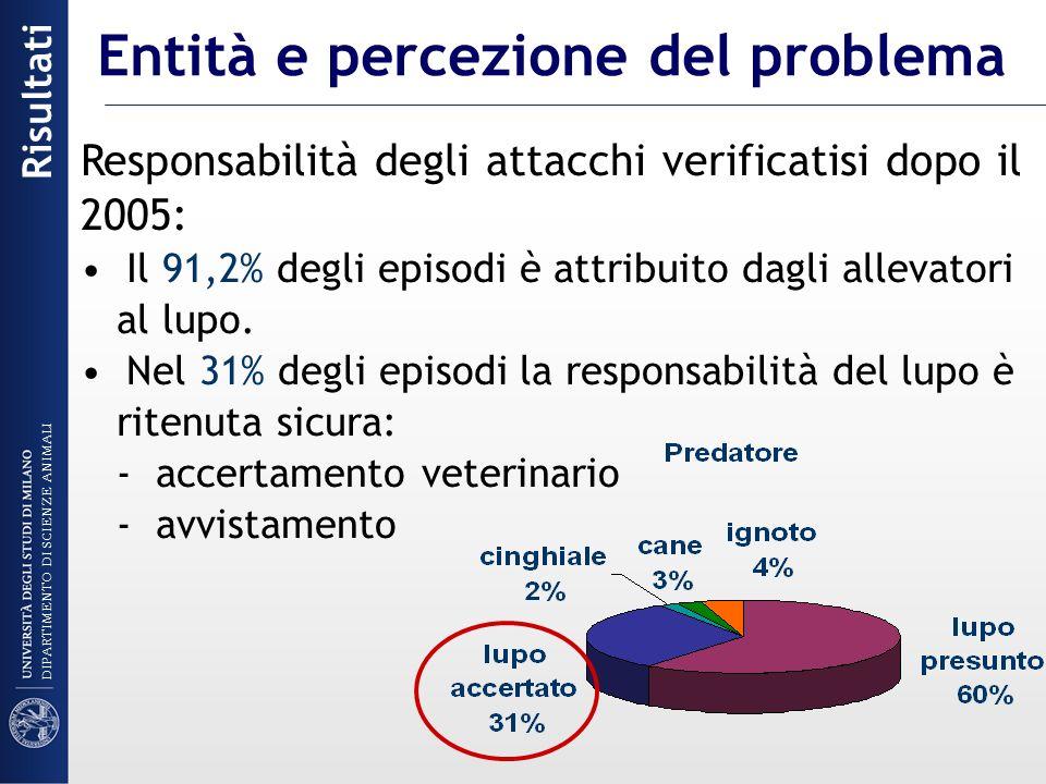 Responsabilità degli attacchi verificatisi dopo il 2005: Il 91,2% degli episodi è attribuito dagli allevatori al lupo. Nel 31% degli episodi la respon
