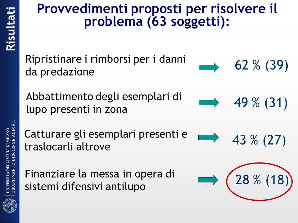 Ripristinare i rimborsi per i danni da predazione 62 % (39) Abbattimento degli esemplari di lupo presenti in zona 49 % (31) Catturare gli esemplari pr