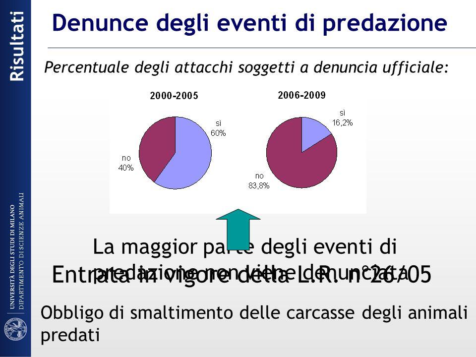 Denunce degli eventi di predazione La maggior parte degli eventi di predazione non viene denunciata Percentuale degli attacchi soggetti a denuncia uff