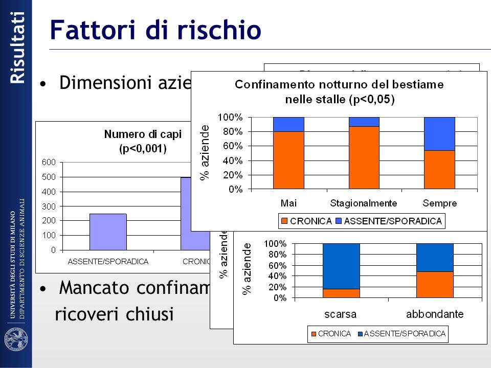Fattori di rischio Dimensioni aziendali - numero di capi - estensione territoriale Rapporto capi/operatori Razza allevata - Sarda - Pomarancina Copert