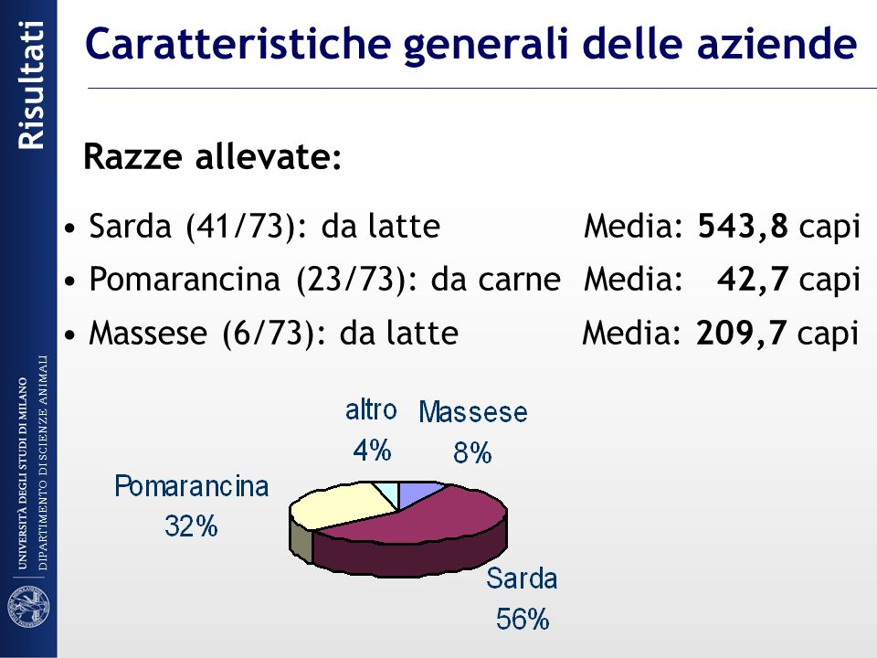 Razze allevate : Sarda (41/73): da latte Media: 543,8 capi Pomarancina (23/73): da carne Media: 42,7 capi Massese (6/73): da latte Media: 209,7 capi R
