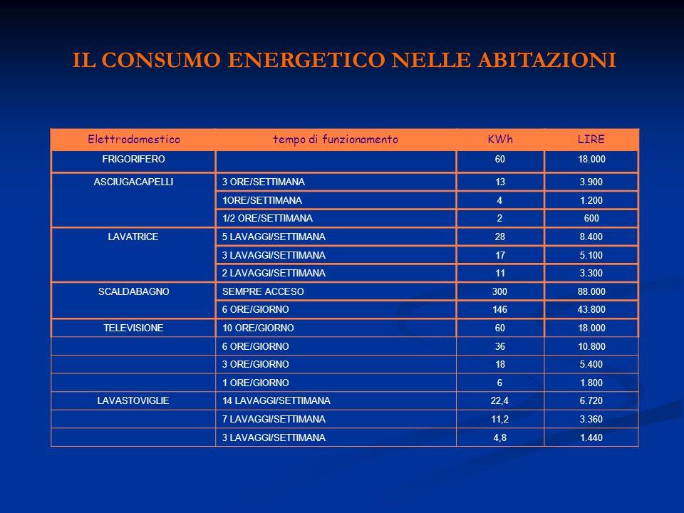 IL CONSUMO ENERGETICO NELLE ABITAZIONI Elettrodomesticotempo di funzionamentoKWhLIRE FRIGORIFERO6018.000 ASCIUGACAPELLI3 ORE/SETTIMANA133.900 1ORE/SET