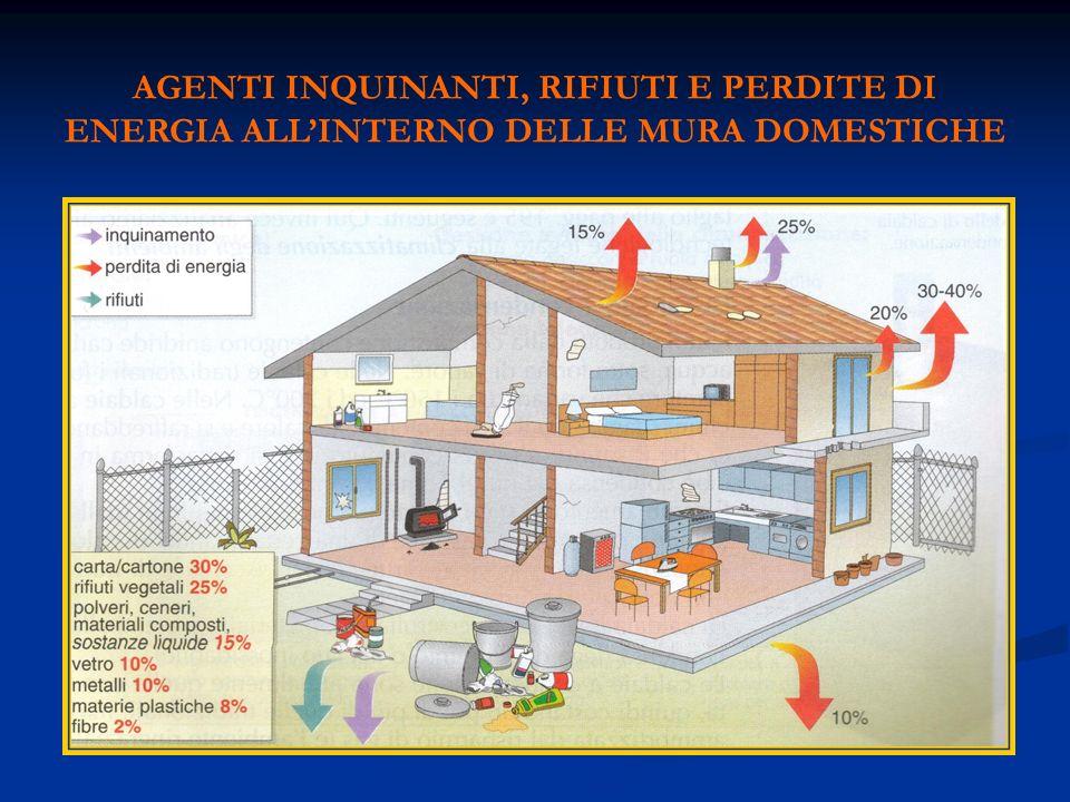 AGENTI INQUINANTI, RIFIUTI E PERDITE DI ENERGIA ALLINTERNO DELLE MURA DOMESTICHE