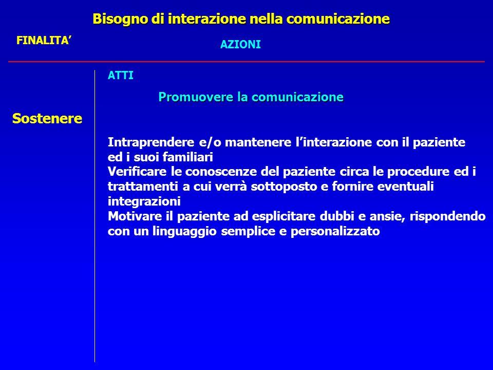 Bisogno di interazione e comunicazione Raccolta dati Raccolta dati: la persona operata è ansiosa,chiede rassicurazioni sul suo stato di salute,ed info