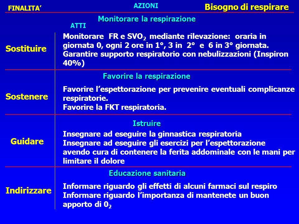 PROBLEMAOBIETTIVOINTERVENTO Ipopotassiemia K+ < 4.5 mEq prevenire lipopotassiemia monitorare il Q.E.
