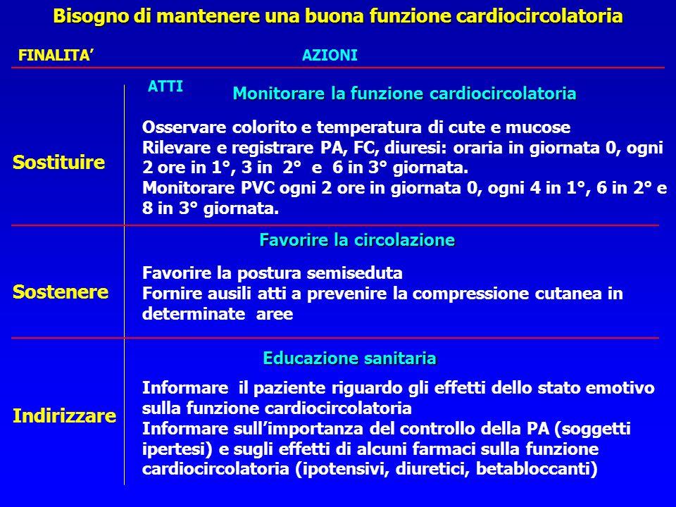 Bisogno di mantenere una buona funzione cardiocircolatoria Raccolta dati Raccolta dati: la persona operata è: monitorata in continuo per E.C.G.,P.A.,F