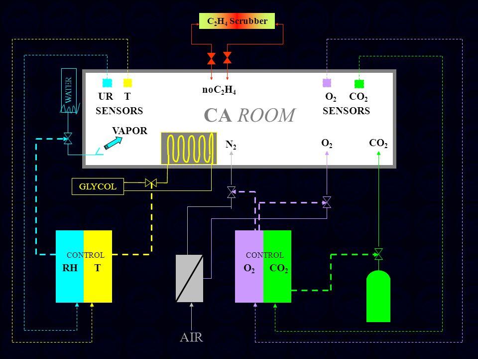 CA ROOM URT SENSORS WATER VAPOR GLYCOL RHT CONTROL CO 2 CONTROL O2O2 CO 2 SENSORS CO 2 AIR O2O2 O2O2 N2N2 C 2 H 4 Scrubber noC 2 H 4