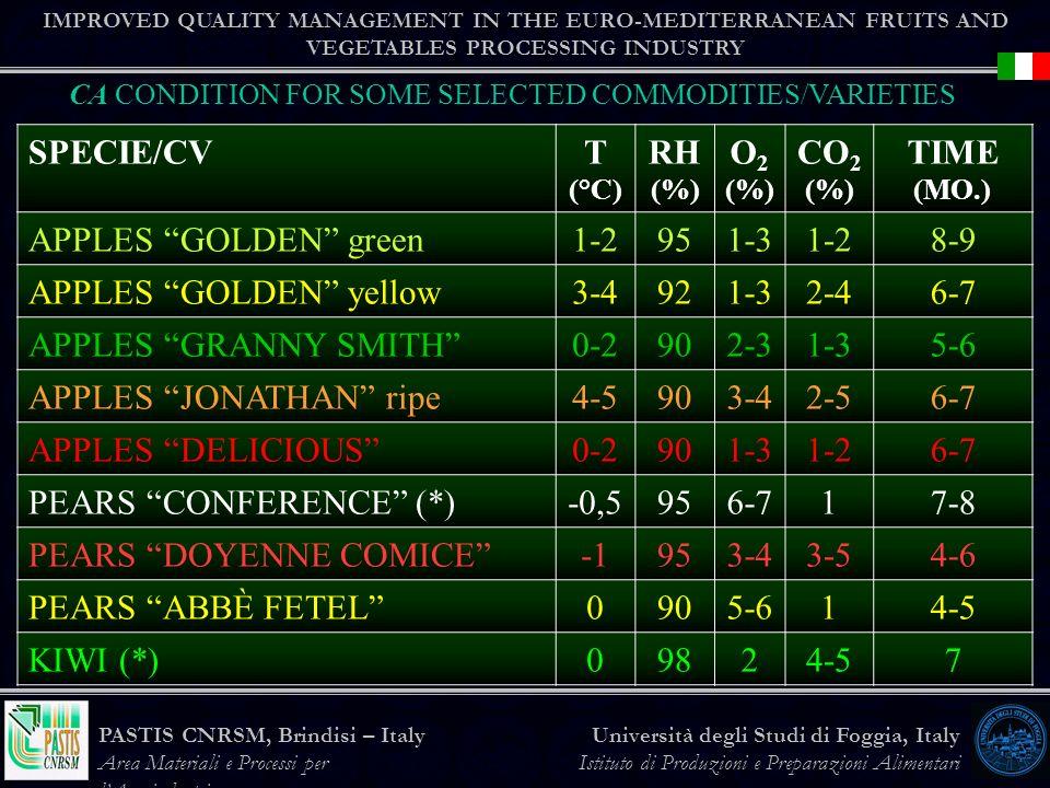 IMPROVED QUALITY MANAGEMENT IN THE EURO-MEDITERRANEAN FRUITS AND VEGETABLES PROCESSING INDUSTRY Università degli Studi di Foggia, Italy Istituto di Produzioni e Preparazioni Alimentari PASTIS CNRSM, Brindisi – Italy Area Materiali e Processi per lAgroindustria SPECIE/CVT (°C) RH (%) O 2 (%) CO 2 (%) TIME (MO.) APPLES GOLDEN green1-2951-31-28-9 APPLES GOLDEN yellow3-4921-32-46-7 APPLES GRANNY SMITH0-2902-31-35-6 APPLES JONATHAN ripe4-5903-42-56-7 APPLES DELICIOUS0-2901-31-26-7 PEARS CONFERENCE (*)-0,5956-717-8 PEARS DOYENNE COMICE953-43-54-6 PEARS ABBÈ FETEL0905-614-5 KIWI (*)09824-57 CA CONDITION FOR SOME SELECTED COMMODITIES/VARIETIES