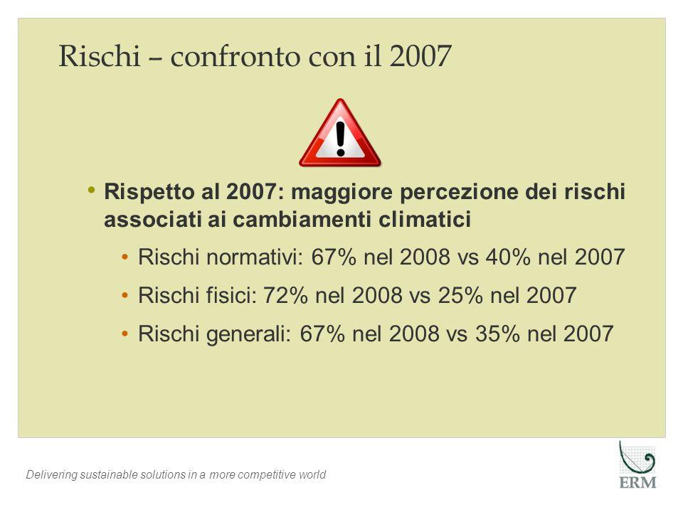 Delivering sustainable solutions in a more competitive world Rischi – confronto con il 2007 Rispetto al 2007: maggiore percezione dei rischi associati