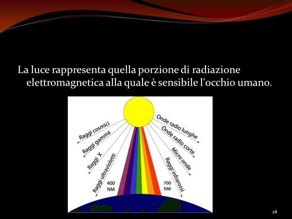La luce rappresenta quella porzione di radiazione elettromagnetica alla quale è sensibile l'occhio umano. 26
