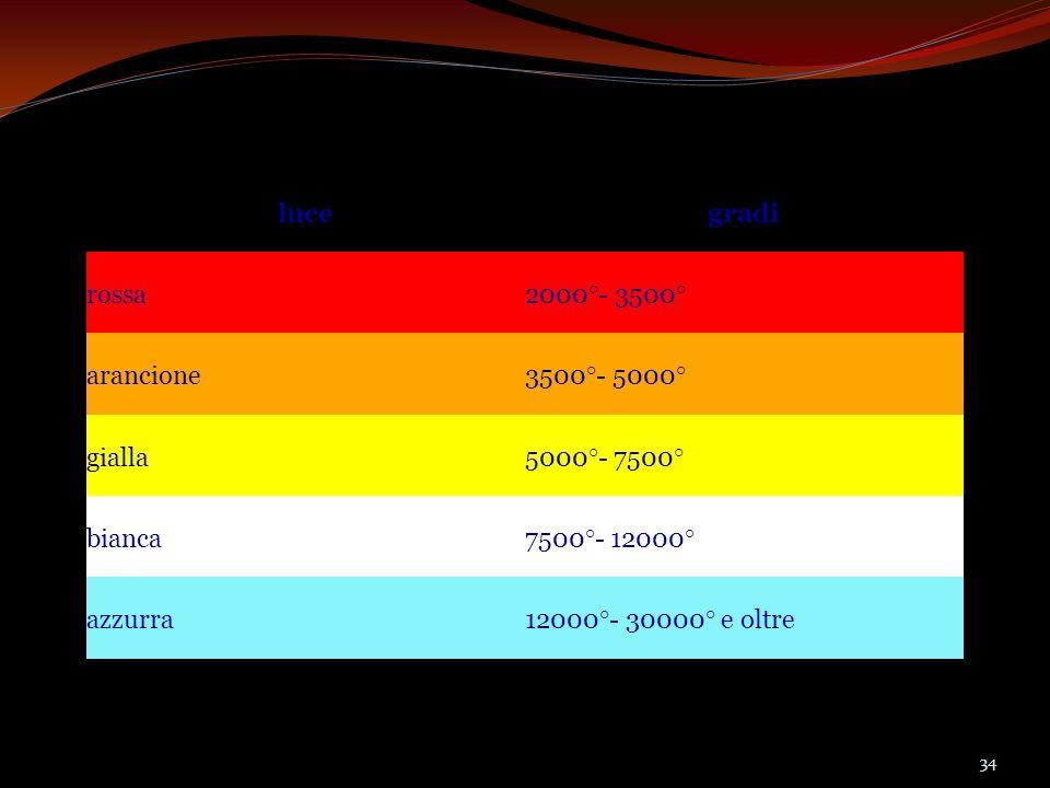 lucegradi rossa2000°- 3500° arancione3500°- 5000° gialla5000°- 7500° bianca7500°- 12000° azzurra12000°- 30000° e oltre 34