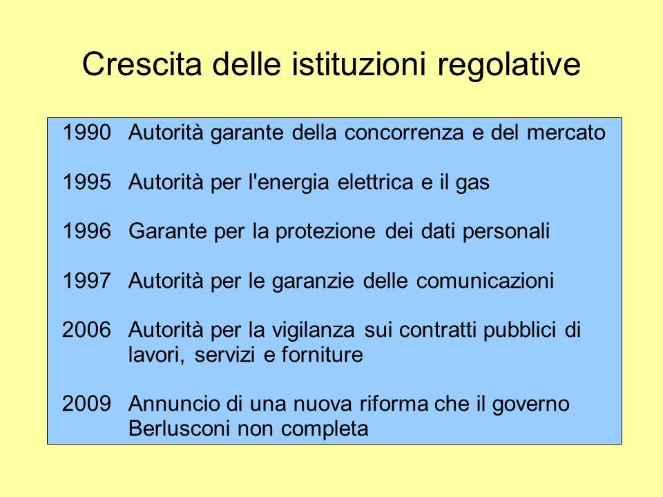 Crescita delle istituzioni regolative 1990Autorità garante della concorrenza e del mercato 1995Autorità per l'energia elettrica e il gas 1996Garante p
