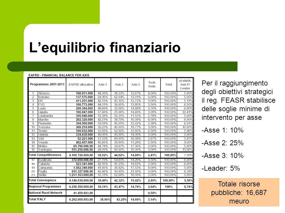 Lequilibrio finanziario Per il raggiungimento degli obiettivi strategici il reg.