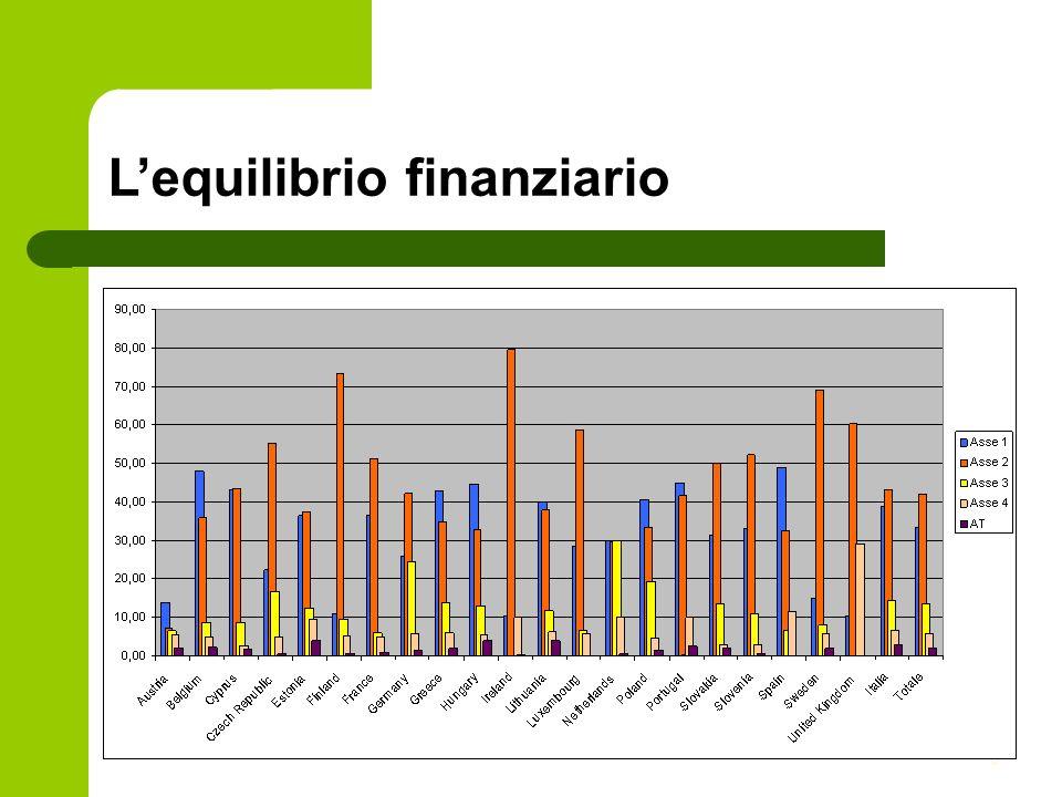6 Lequilibrio finanziario