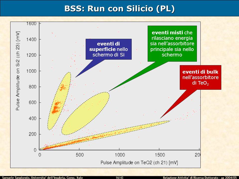 Samuele Sangiorgio, Universita dellInsubria, Como, Italy Relazione Attivita di Ricerca Dottorato – aa 2004/05 16/43 BSS: Run con Silicio (PL) eventi d