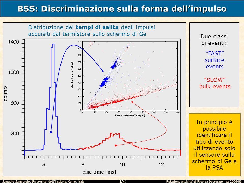 Samuele Sangiorgio, Universita dellInsubria, Como, Italy Relazione Attivita di Ricerca Dottorato – aa 2004/05 18/43 BSS: Discriminazione sulla forma d