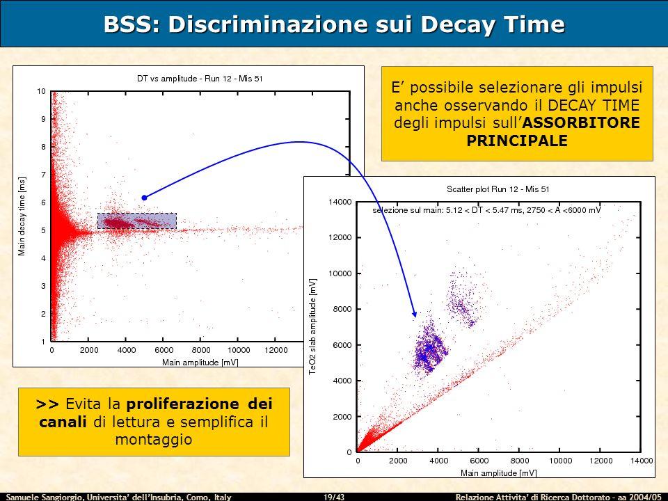 Samuele Sangiorgio, Universita dellInsubria, Como, Italy Relazione Attivita di Ricerca Dottorato – aa 2004/05 19/43 BSS: Discriminazione sui Decay Tim