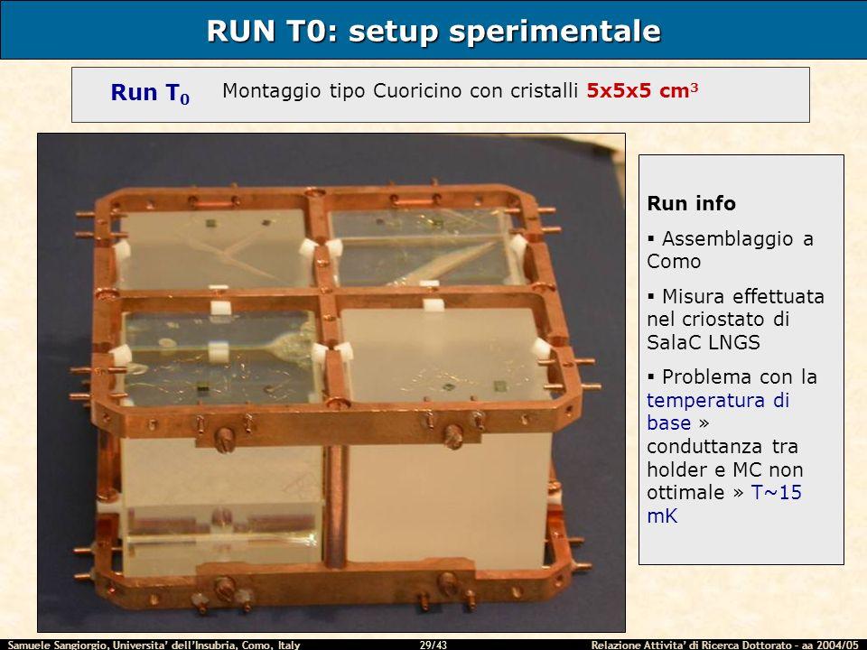 Samuele Sangiorgio, Universita dellInsubria, Como, Italy Relazione Attivita di Ricerca Dottorato – aa 2004/05 29/43 RUN T0: setup sperimentale Run T 0