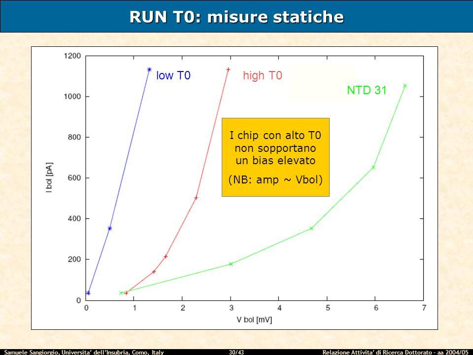 Samuele Sangiorgio, Universita dellInsubria, Como, Italy Relazione Attivita di Ricerca Dottorato – aa 2004/05 30/43 RUN T0: misure statiche low T0 NTD