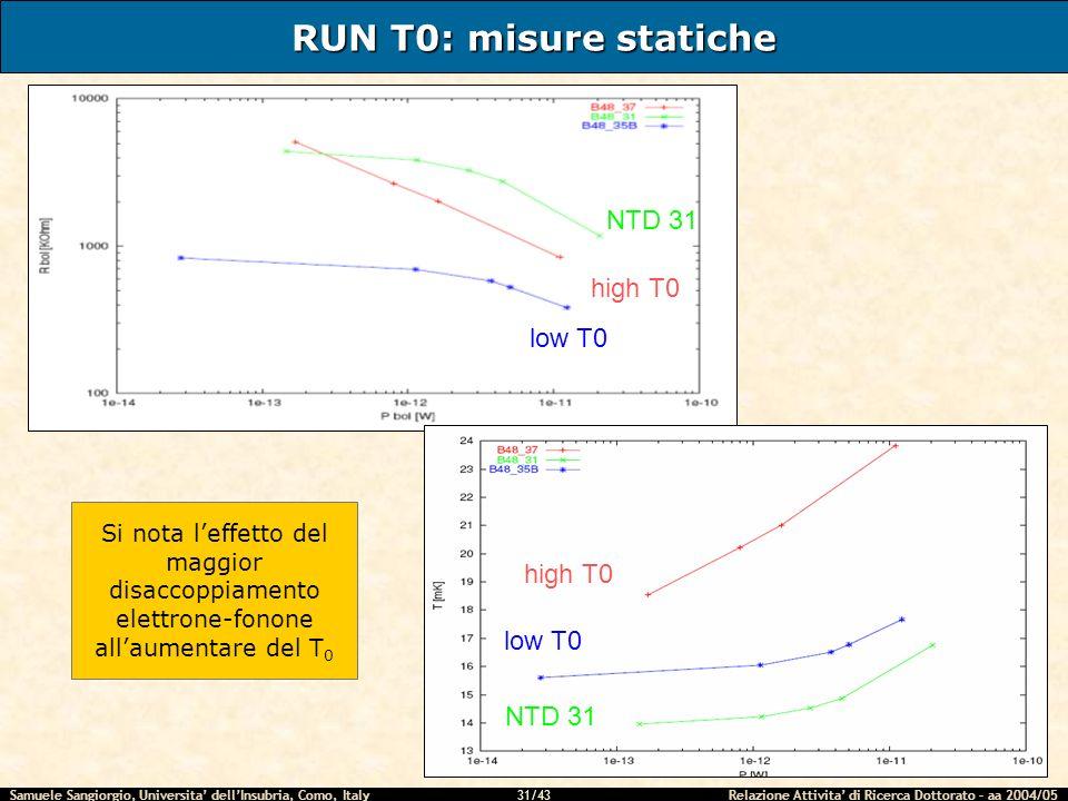 Samuele Sangiorgio, Universita dellInsubria, Como, Italy Relazione Attivita di Ricerca Dottorato – aa 2004/05 31/43 RUN T0: misure statiche low T0 NTD 31 high T0 low T0 NTD 31 high T0 Si nota leffetto del maggior disaccoppiamento elettrone-fonone allaumentare del T 0