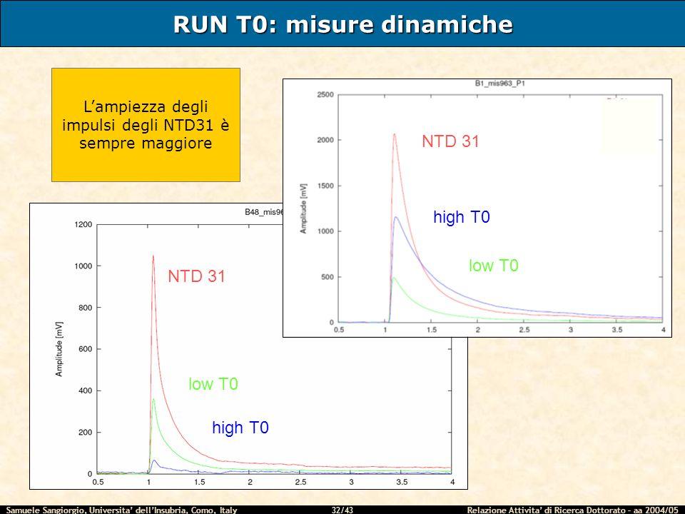 Samuele Sangiorgio, Universita dellInsubria, Como, Italy Relazione Attivita di Ricerca Dottorato – aa 2004/05 32/43 RUN T0: misure dinamiche low T0 NTD 31 high T0 low T0 NTD 31 high T0 Lampiezza degli impulsi degli NTD31 è sempre maggiore