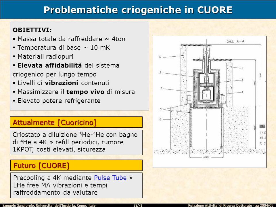 Samuele Sangiorgio, Universita dellInsubria, Como, Italy Relazione Attivita di Ricerca Dottorato – aa 2004/05 38/43 Problematiche criogeniche in CUORE