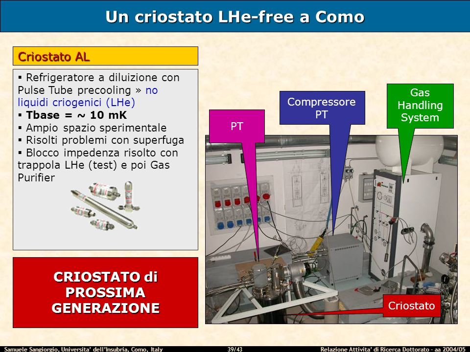 Samuele Sangiorgio, Universita dellInsubria, Como, Italy Relazione Attivita di Ricerca Dottorato – aa 2004/05 39/43 Un criostato LHe-free a Como Criostato AL Refrigeratore a diluizione con Pulse Tube precooling » no liquidi criogenici (LHe) Tbase = ~ 10 mK Ampio spazio sperimentale Risolti problemi con superfuga Blocco impedenza risolto con trappola LHe (test) e poi Gas Purifier Gas Handling System Criostato Compressore PT PT CRIOSTATO di PROSSIMA GENERAZIONE