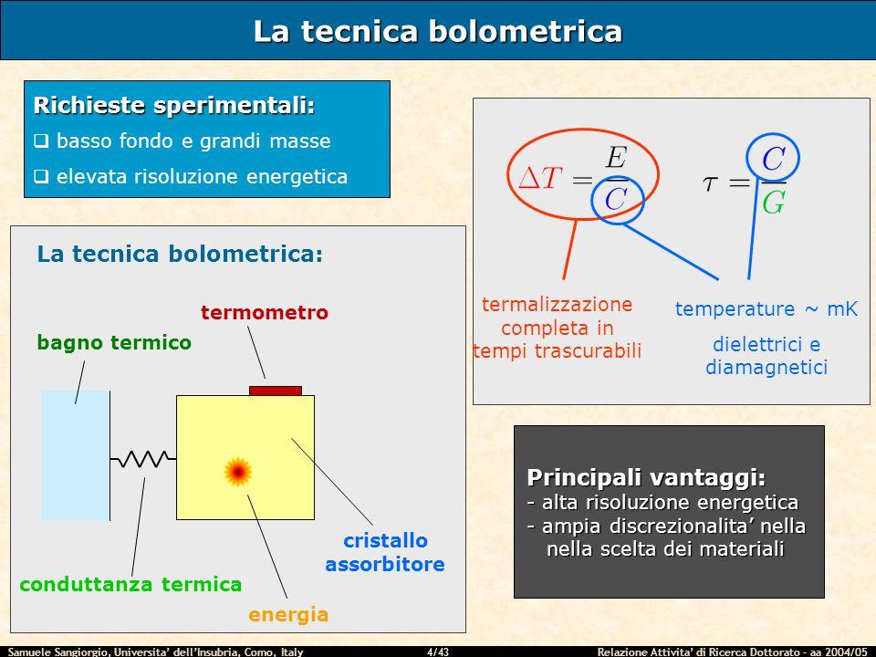 Samuele Sangiorgio, Universita dellInsubria, Como, Italy Relazione Attivita di Ricerca Dottorato – aa 2004/05 5/43 I bolometri di Cuoricino 5 cm Il segnale termico è misurato tramite un Termistore di Ge NTD Sensore di temperatura 3 mm Cristallo Assorbitore Lassorbitore è un cristallo 5x5x5 cm 3 di TeO 2 il quale contiene il nucleo candidato 130 Te