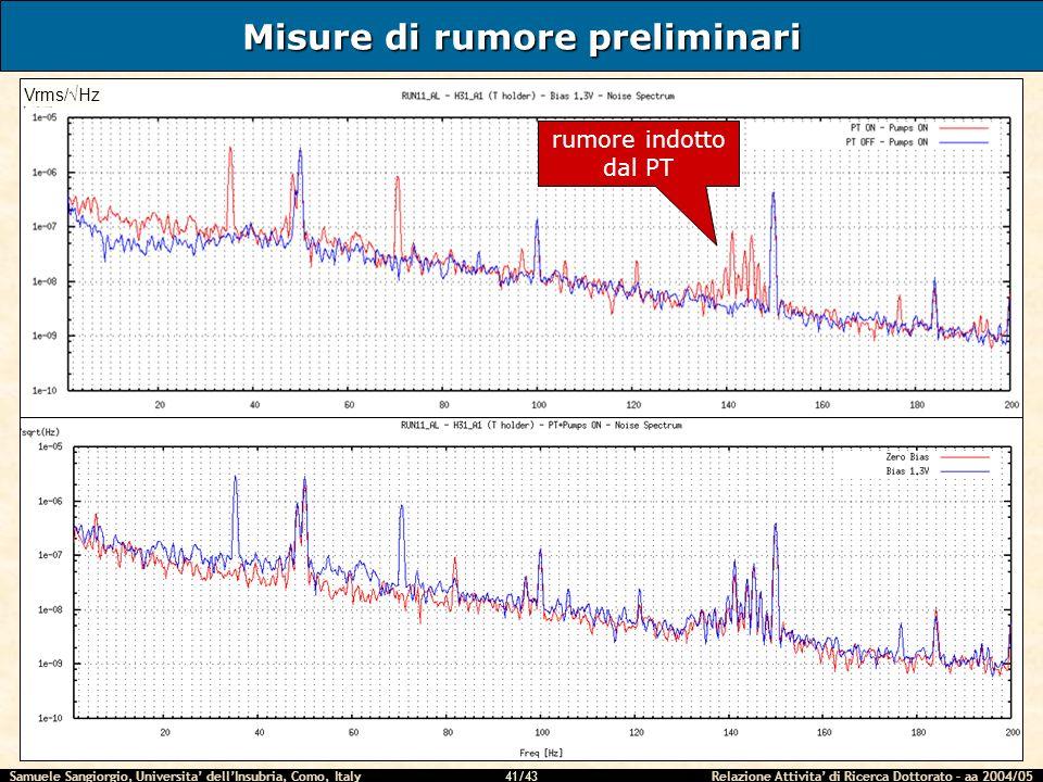 Samuele Sangiorgio, Universita dellInsubria, Como, Italy Relazione Attivita di Ricerca Dottorato – aa 2004/05 41/43 Misure di rumore preliminari Vrms/Hz rumore indotto dal PT