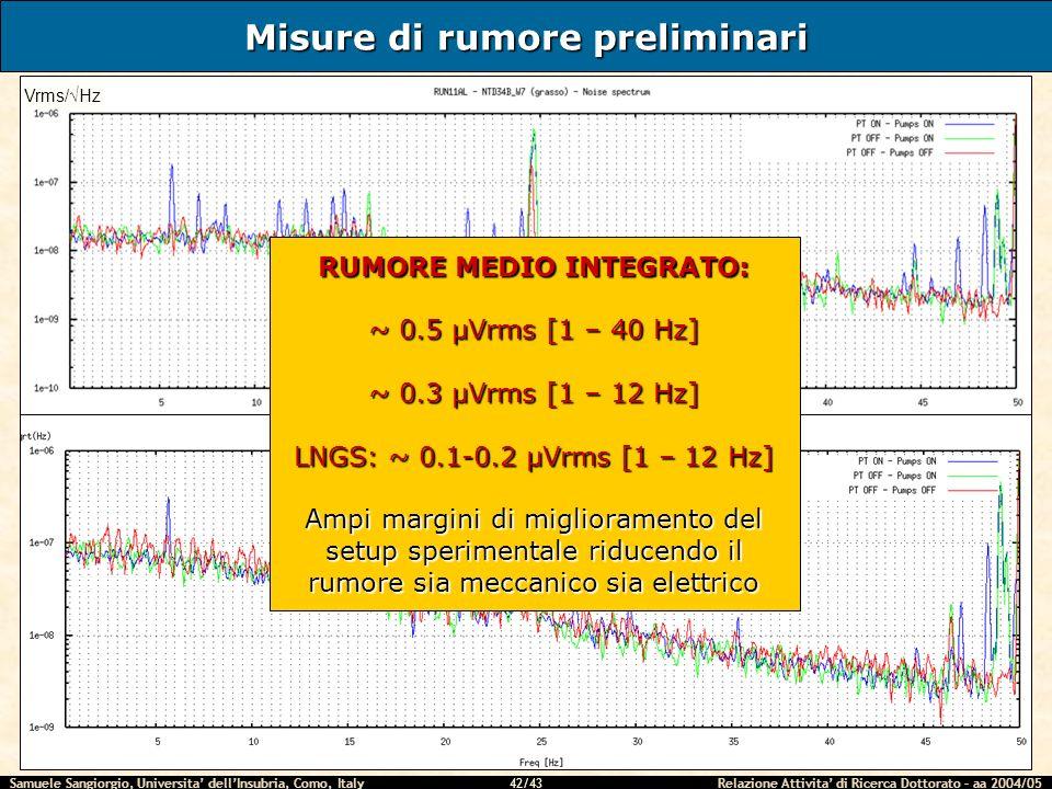 Samuele Sangiorgio, Universita dellInsubria, Como, Italy Relazione Attivita di Ricerca Dottorato – aa 2004/05 42/43 Misure di rumore preliminari Vrms/Hz RUMORE MEDIO INTEGRATO: ~ 0.5 μVrms [1 – 40 Hz] ~ 0.3 μVrms [1 – 12 Hz] LNGS: ~ 0.1-0.2 μVrms [1 – 12 Hz] Ampi margini di miglioramento del setup sperimentale riducendo il rumore sia meccanico sia elettrico