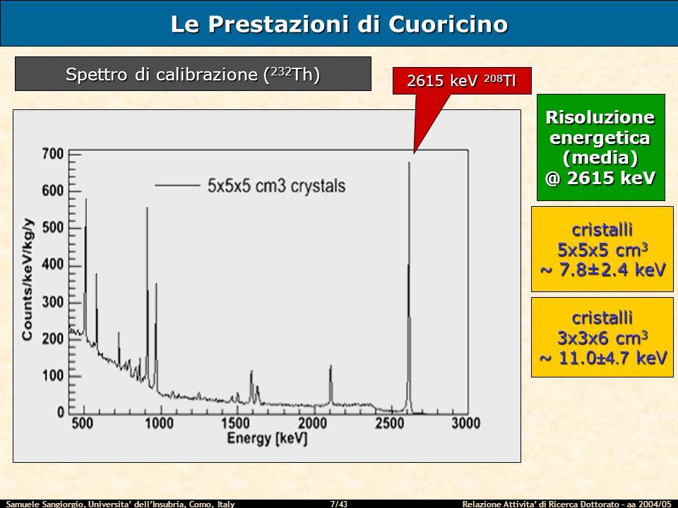 Samuele Sangiorgio, Universita dellInsubria, Como, Italy Relazione Attivita di Ricerca Dottorato – aa 2004/05 28/43 RUN T0: possibili scenari TypeGeometryR0T0 NTD 37 3 x 3x1.5 mm 3 1.204.32 NTD 31 3 x 3x1 mm 3 1.173.2 NTD 35B 3 x 3x1 mm 3 2.062.6 T 0 inferiore:valore di resistenza più basso alla stessa temperatura (quindi un minore rumore spurio) disaccoppiamento elettrone-fonone meno marcato possibilità di lavorare a temperature più elevate (segnali più veloci, stabilizzazione più facile, performance del criostato meno critiche – ma anche maggiore capacità termica del cristallo) Rispetto al T 0 dei termistori NTD#31 si puo pensare di usare T [K] R [Ω] T 0 superiore: low T0 NTD 31 high T0