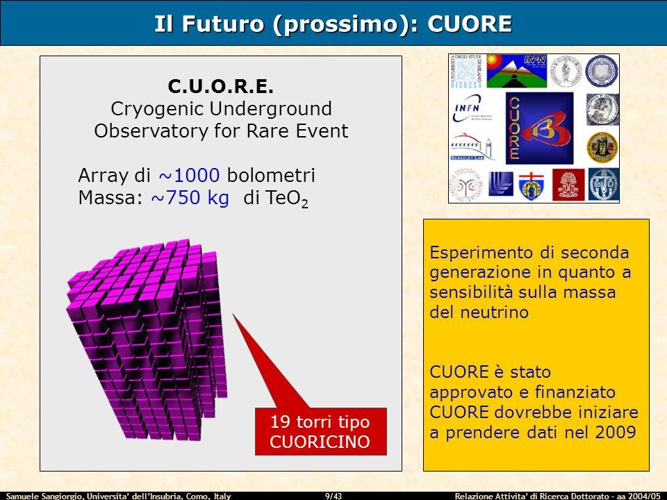 Samuele Sangiorgio, Universita dellInsubria, Como, Italy Relazione Attivita di Ricerca Dottorato – aa 2004/05 40/43 Test criogenici del Criostato AL Run timing PT cooling (300to4K): ~ 24-30 ore Rate e tempo di condensazione miscela:~ 32h @ ~ 20 mbar/h Temperature di base sulla MC poche ore dopo la fine della condensazione Misure di potere refrigerante P MC [μW] T MC [mK] P MC [μW] T MC [mK] 2023.520086.8 5040.3400127 10059.1400*115.5 Pstill = 3 mW – *: Pstill = 5 mW bolometro TeO 2 CMN Termometro NTD#31 Termometro RuO 2 Punti Fissi [1.2K – 15mK]