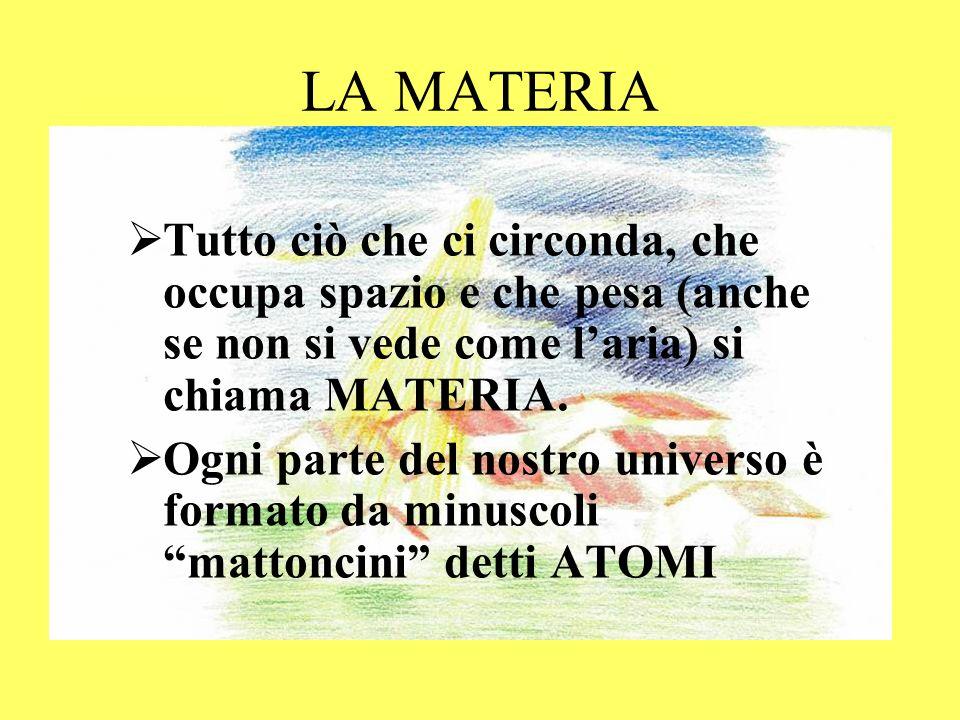 LA MATERIA Tutto ciò che ci circonda, che occupa spazio e che pesa (anche se non si vede come laria) si chiama MATERIA. Ogni parte del nostro universo