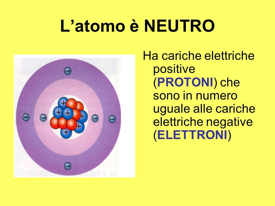 Latomo è NEUTRO Ha cariche elettriche positive (PROTONI) che sono in numero uguale alle cariche elettriche negative (ELETTRONI)