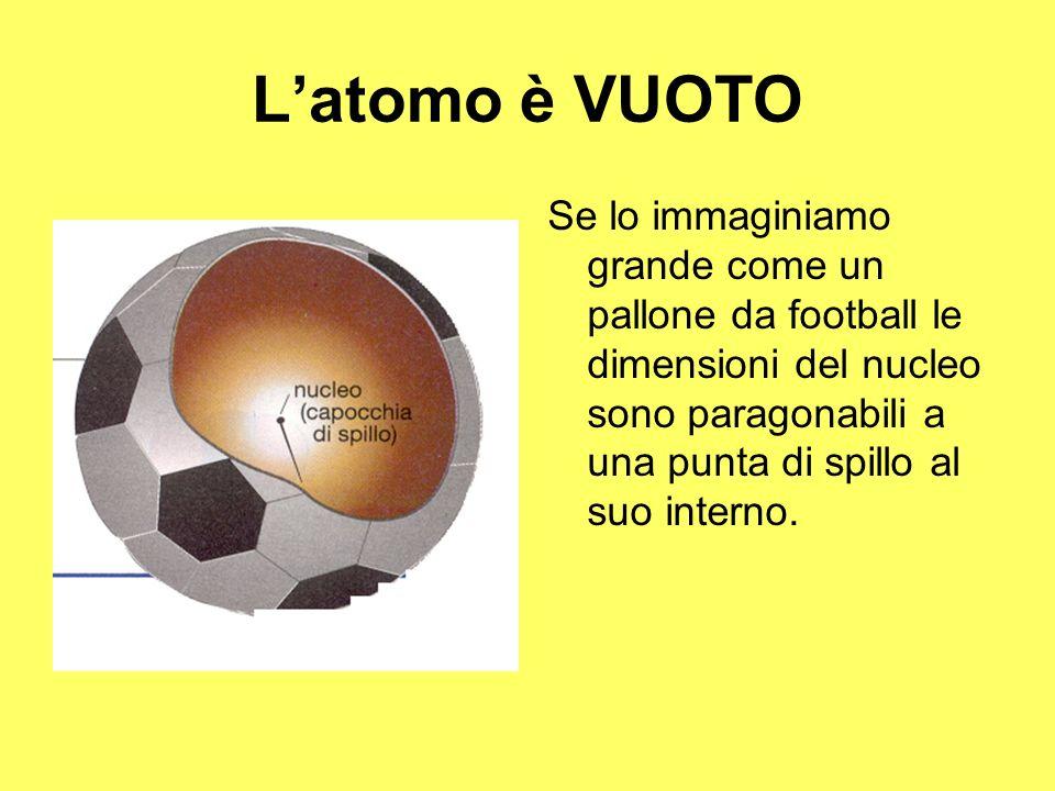 Latomo è VUOTO Se lo immaginiamo grande come un pallone da football le dimensioni del nucleo sono paragonabili a una punta di spillo al suo interno.