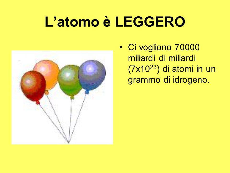 Latomo è LEGGERO Ci vogliono 70000 miliardi di miliardi (7x10 23 ) di atomi in un grammo di idrogeno.