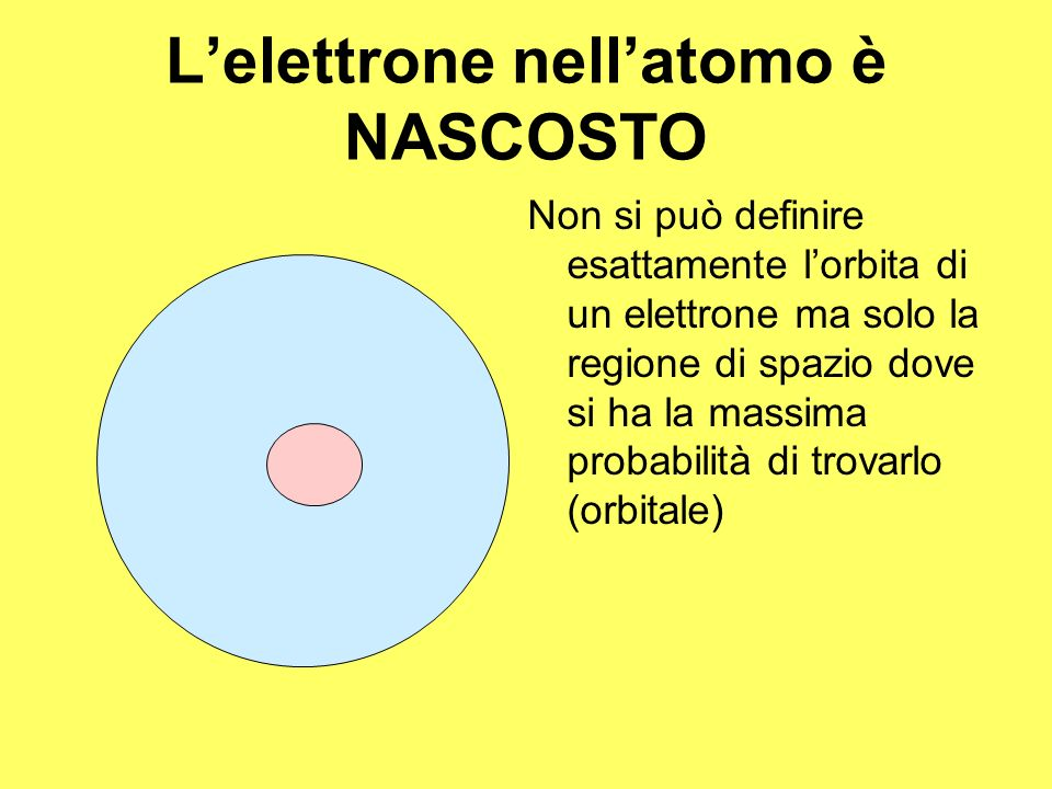 Lelettrone nellatomo è NASCOSTO Non si può definire esattamente lorbita di un elettrone ma solo la regione di spazio dove si ha la massima probabilità